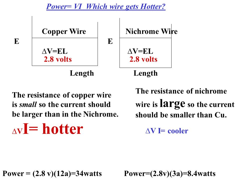 E Length V=EL Copper Wire Length E V=EL Nichrome Wire 2.8 volts Power= VI Which wire gets Hotter? Power = (2.8 v)(12a)=34watts The resistance of coppe