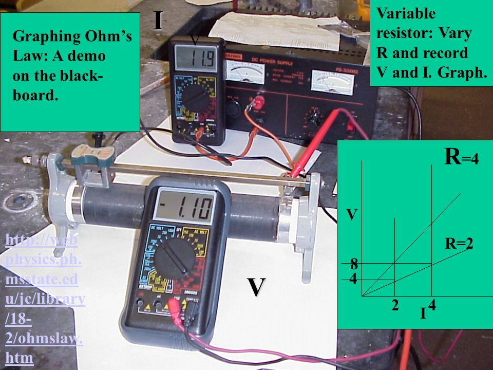 Graphing Ohms Law: A demo on the black- board. VIV Variable resistor: Vary R and record V and I. Graph. V I R =4 R=2 http://web physics.ph. msstate.ed