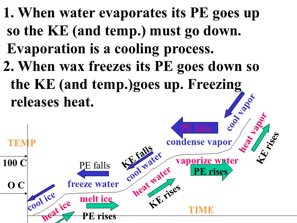 1. When water evaporates its PE goes up so the KE (and temp.) must go down.