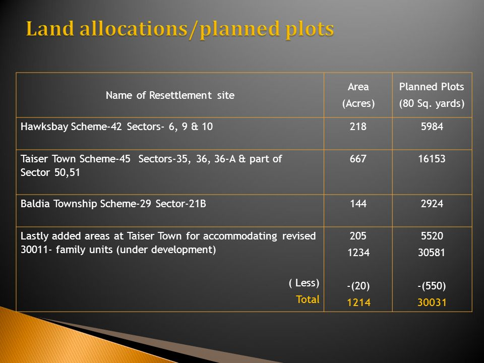 Name of Resettlement site Area (Acres) Planned Plots (80 Sq.