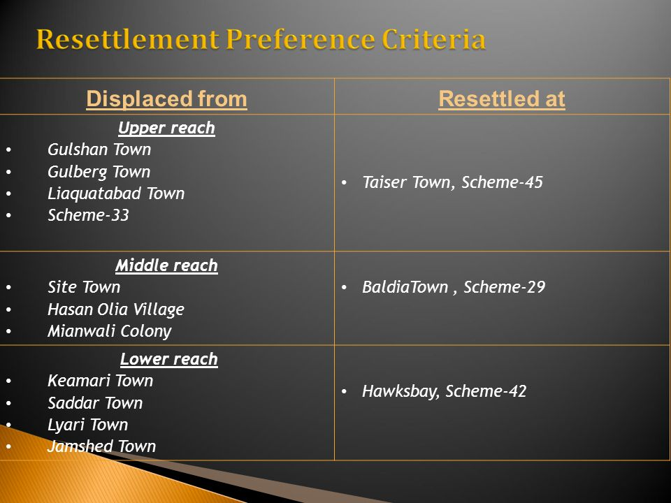 Displaced fromResettled at Upper reach Gulshan Town Gulberg Town Liaquatabad Town Scheme-33 Taiser Town, Scheme-45 Middle reach Site Town Hasan Olia V
