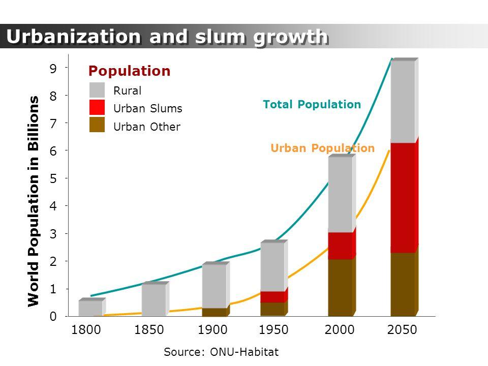 Population World Population in Billions 9 5 7 4 3 2 1 0 6 8 180018501900195020002050 Rural Urban Slums Urban Other Total Population Urban Population S