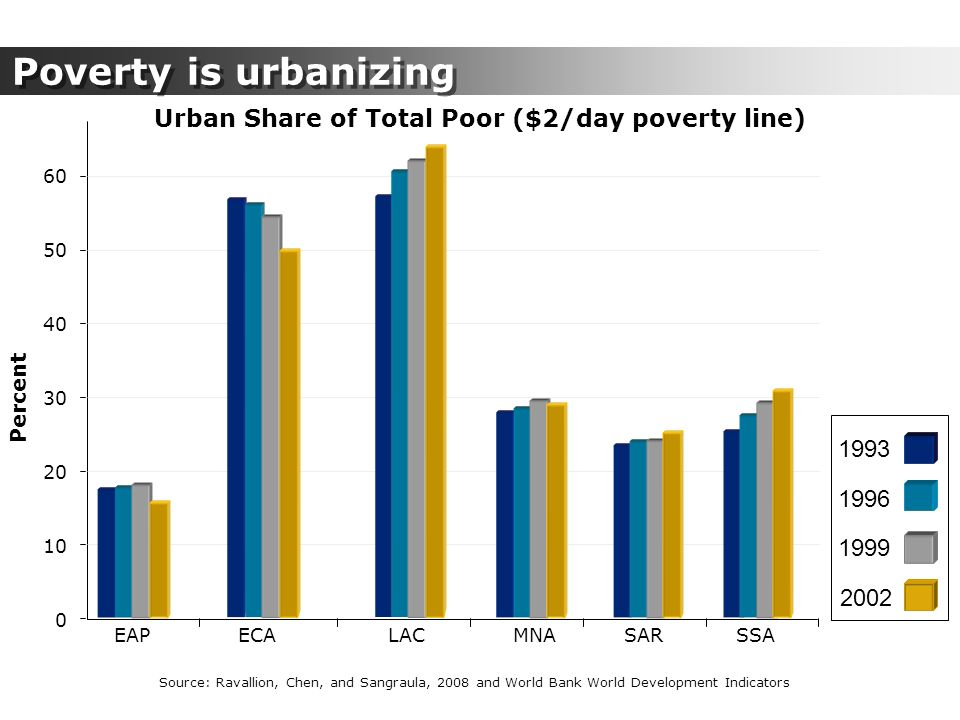 Urban Share of Total Poor ($2/day poverty line) Percent 50 30 40 20 10 0 EAPECALACSARMNASSA 60 Source: Ravallion, Chen, and Sangraula, 2008 and World