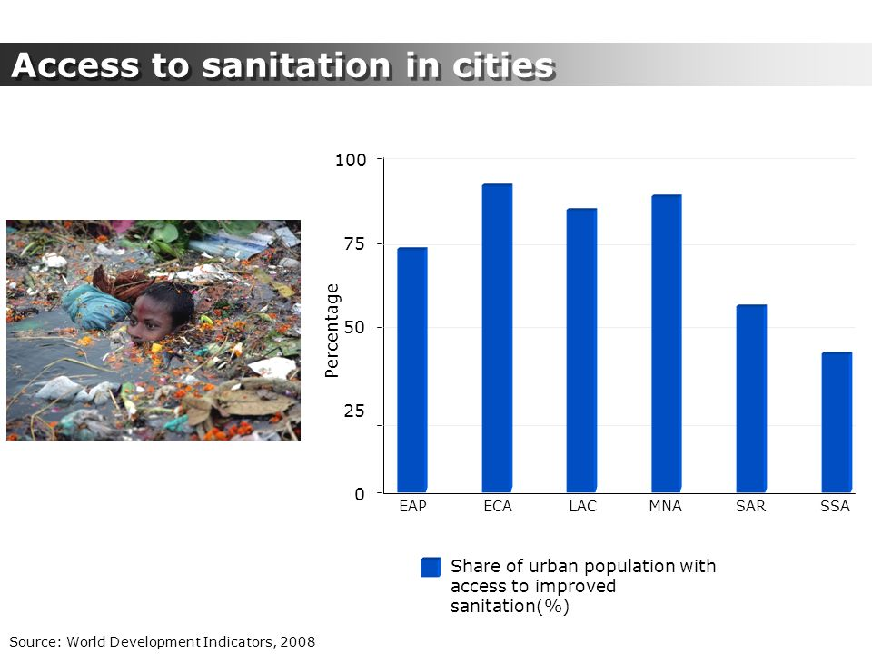 Percentage 75 100 50 25 0 EAPECALACSARMNASSA Share of urban population with access to improved sanitation(%) Access to sanitation in cities Source: Wo