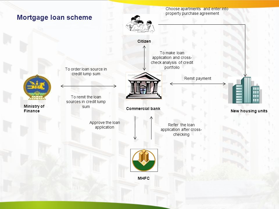 Citizen MHFC New housing units Ministry of Finance Commercial bank Choose apartments and enter into property purchase agreement To order loan source in credit lump sum To remit the loan sources in credit lump sum To make loan application and cross- check analysis of credit portfolio Remit payment Approve the loan application Refer the loan application after cross- checking Mortgage loan scheme