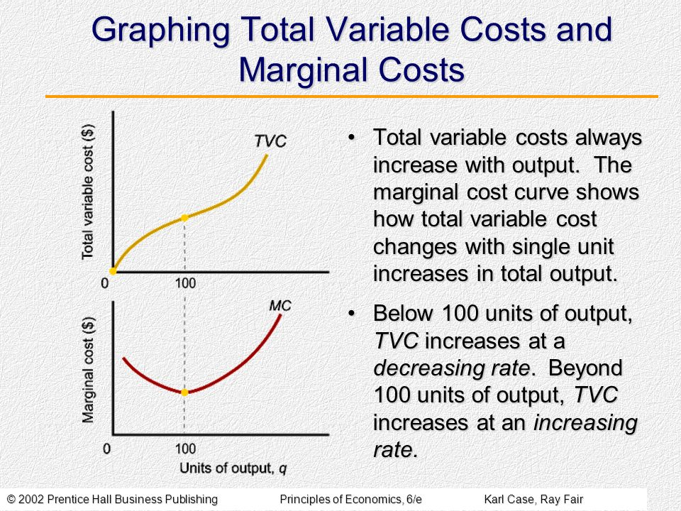© 2002 Prentice Hall Business PublishingPrinciples of Economics, 6/eKarl Case, Ray Fair Graphing Total Variable Costs and Marginal Costs Total variable costs always increase with output.