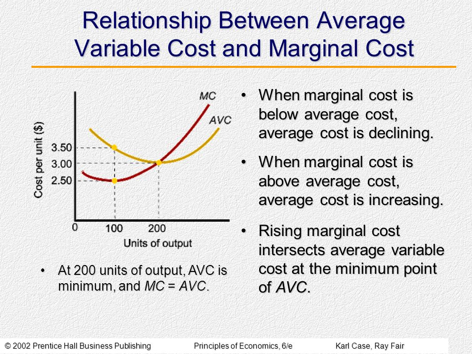 © 2002 Prentice Hall Business PublishingPrinciples of Economics, 6/eKarl Case, Ray Fair Relationship Between Average Variable Cost and Marginal Cost When marginal cost is below average cost, average cost is declining.When marginal cost is below average cost, average cost is declining.