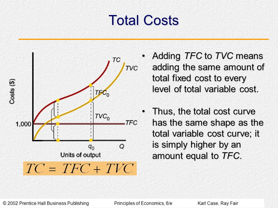 © 2002 Prentice Hall Business PublishingPrinciples of Economics, 6/eKarl Case, Ray Fair Total Costs Adding TFC to TVC means adding the same amount of total fixed cost to every level of total variable cost.Adding TFC to TVC means adding the same amount of total fixed cost to every level of total variable cost.