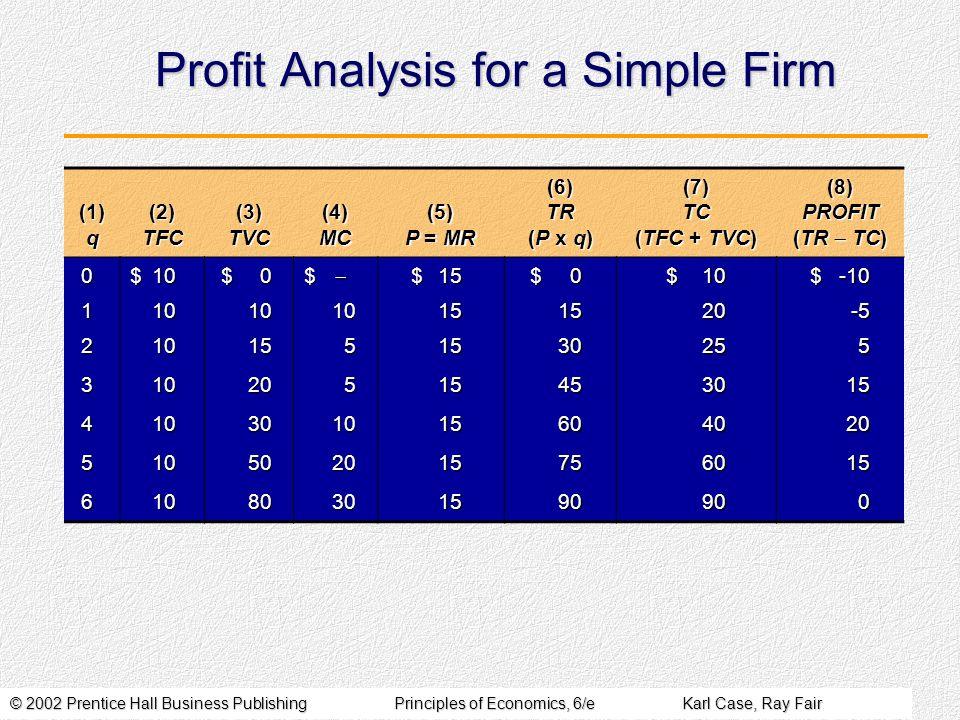 © 2002 Prentice Hall Business PublishingPrinciples of Economics, 6/eKarl Case, Ray Fair Profit Analysis for a Simple Firm (1) q (2) TFC (3) TVC (4) MC (5) P = MR (6) TR (P x q) (7) TC (TFC + TVC) (8) PROFIT (TR TC) 0$10$0$$15$0$10$-10 1101010151520-5 2101551530255 31020515453015 410301015604020 510502015756015 61080301590900