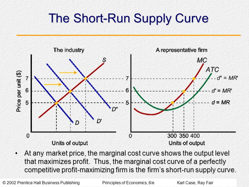© 2002 Prentice Hall Business PublishingPrinciples of Economics, 6/eKarl Case, Ray Fair The Short-Run Supply Curve At any market price, the marginal cost curve shows the output level that maximizes profit.