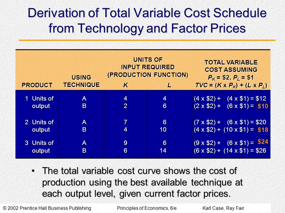 © 2002 Prentice Hall Business PublishingPrinciples of Economics, 6/eKarl Case, Ray Fair Derivation of Total Variable Cost Schedule from Technology and Factor Prices The total variable cost curve shows the cost of production using the best available technique at each output level, given current factor prices.The total variable cost curve shows the cost of production using the best available technique at each output level, given current factor prices.