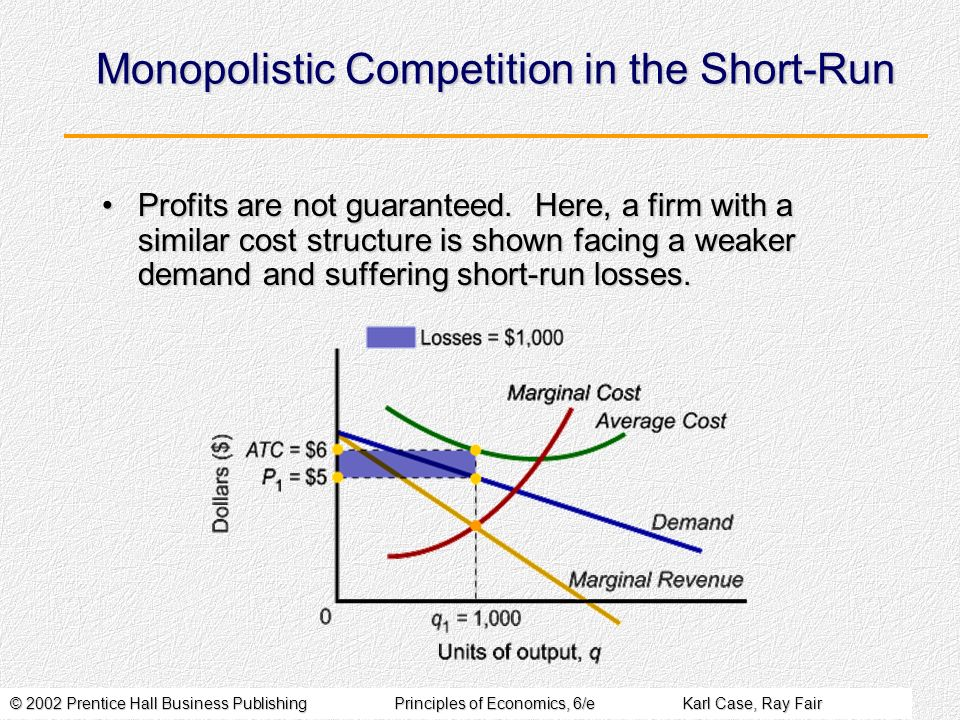 © 2002 Prentice Hall Business PublishingPrinciples of Economics, 6/eKarl Case, Ray Fair Monopolistic Competition in the Short-Run Profits are not guaranteed.