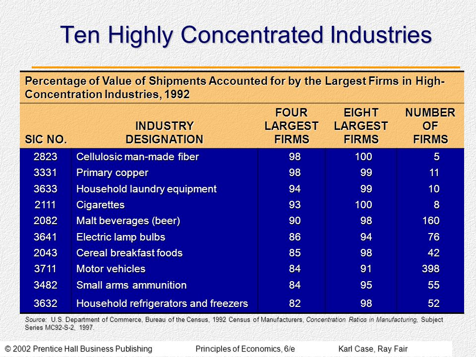 © 2002 Prentice Hall Business PublishingPrinciples of Economics, 6/eKarl Case, Ray Fair Ten Highly Concentrated Industries Percentage of Value of Shipments Accounted for by the Largest Firms in High- Concentration Industries, 1992 SIC NO.