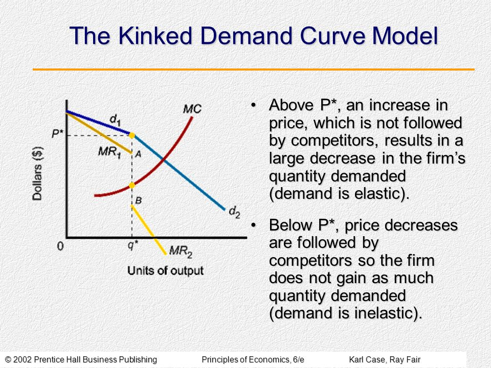 © 2002 Prentice Hall Business PublishingPrinciples of Economics, 6/eKarl Case, Ray Fair The Kinked Demand Curve Model Above P*, an increase in price, which is not followed by competitors, results in a large decrease in the firms quantity demanded (demand is elastic).Above P*, an increase in price, which is not followed by competitors, results in a large decrease in the firms quantity demanded (demand is elastic).