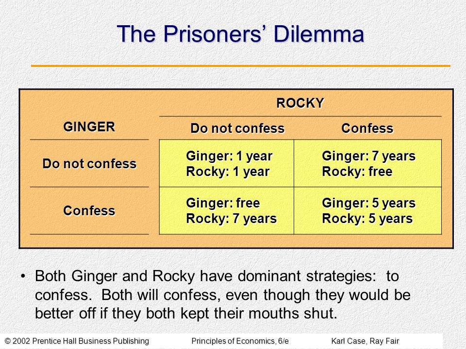 © 2002 Prentice Hall Business PublishingPrinciples of Economics, 6/eKarl Case, Ray Fair The Prisoners Dilemma ROCKY GINGER Do not confess Confess Ginger: 1 year Rocky: 1 year Ginger: 7 years Rocky: free Confess Ginger: free Rocky: 7 years Ginger: 5 years Rocky: 5 years Both Ginger and Rocky have dominant strategies: to confess.