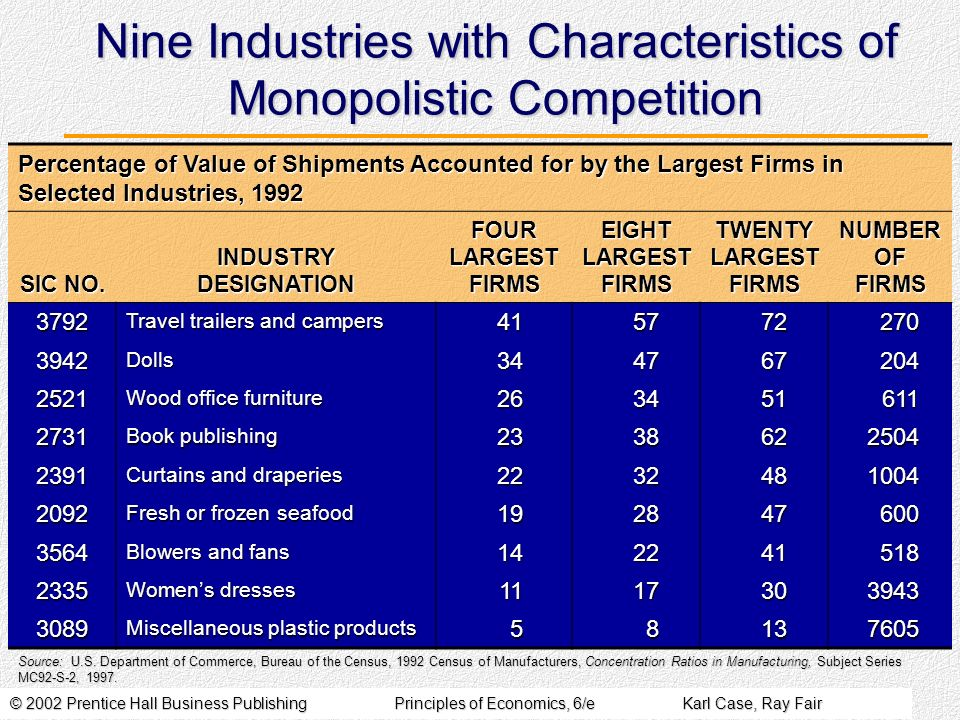 © 2002 Prentice Hall Business PublishingPrinciples of Economics, 6/eKarl Case, Ray Fair Nine Industries with Characteristics of Monopolistic Competition Percentage of Value of Shipments Accounted for by the Largest Firms in Selected Industries, 1992 SIC NO.