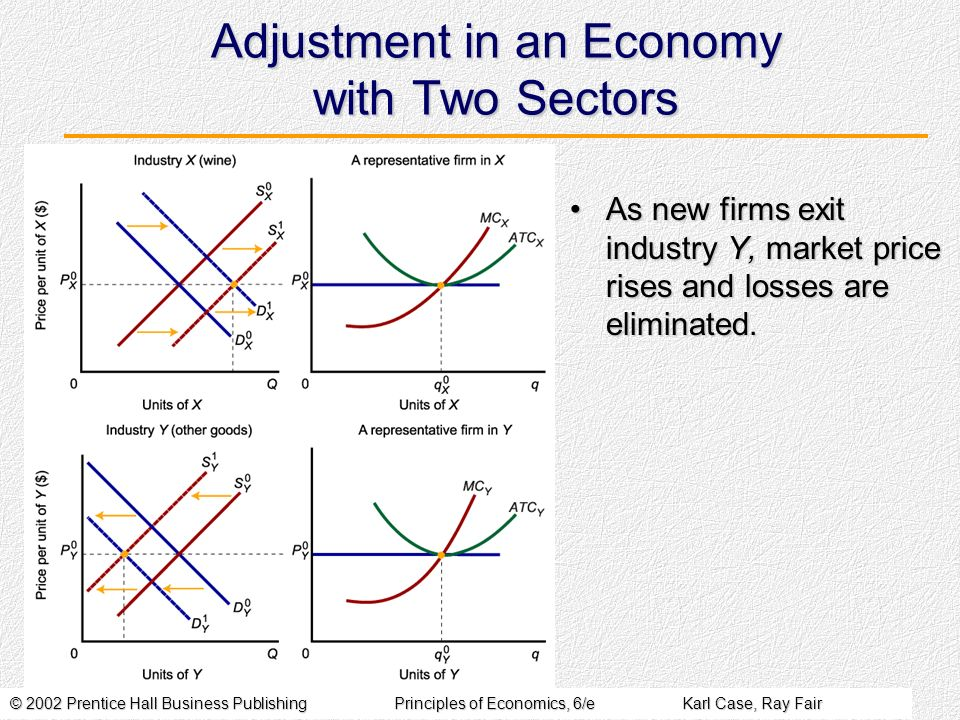 © 2002 Prentice Hall Business PublishingPrinciples of Economics, 6/eKarl Case, Ray Fair Adjustment in an Economy with Two Sectors As new firms exit industry Y, market price rises and losses are eliminated.As new firms exit industry Y, market price rises and losses are eliminated.