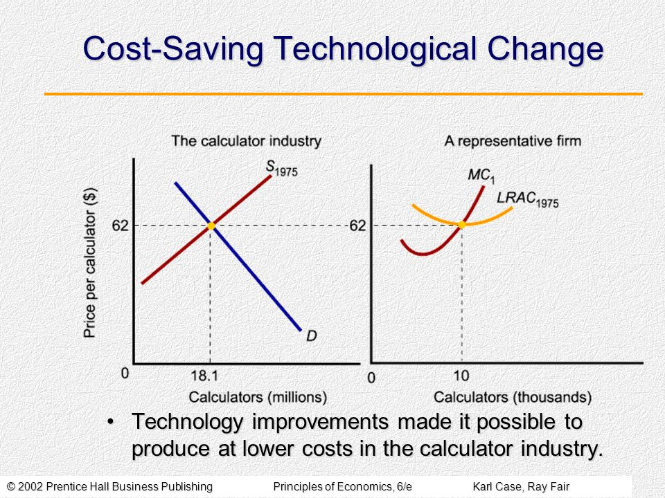 © 2002 Prentice Hall Business PublishingPrinciples of Economics, 6/eKarl Case, Ray Fair Cost-Saving Technological Change Technology improvements made it possible to produce at lower costs in the calculator industry.Technology improvements made it possible to produce at lower costs in the calculator industry.