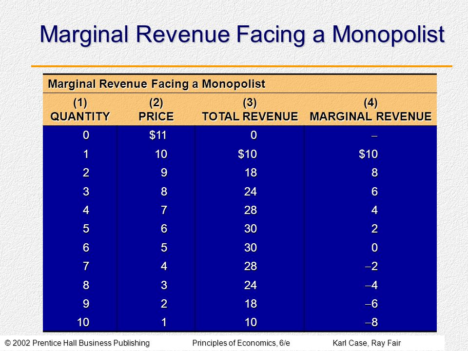 © 2002 Prentice Hall Business PublishingPrinciples of Economics, 6/eKarl Case, Ray Fair Marginal Revenue Facing a Monopolist (1) QUANTITY (2) PRICE (3) TOTAL REVENUE (4) MARGINAL REVENUE 0$110 110$10$10 29188 38246 47284 56302 65300 7428 2 8324 4 9218 6 10110 8