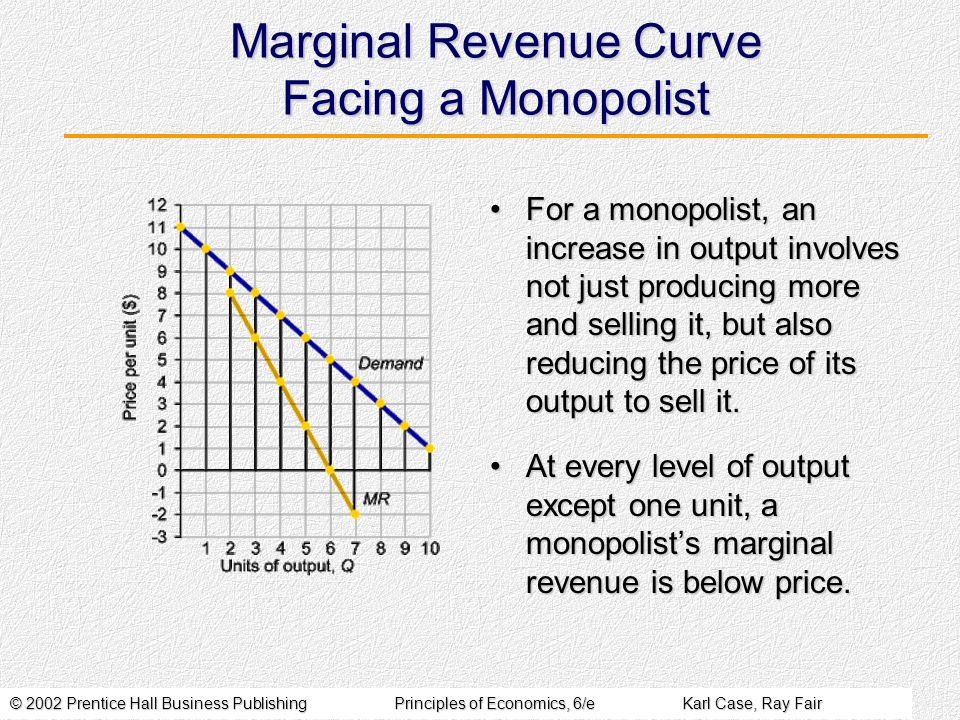 © 2002 Prentice Hall Business PublishingPrinciples of Economics, 6/eKarl Case, Ray Fair Marginal Revenue Curve Facing a Monopolist For a monopolist, an increase in output involves not just producing more and selling it, but also reducing the price of its output to sell it.For a monopolist, an increase in output involves not just producing more and selling it, but also reducing the price of its output to sell it.