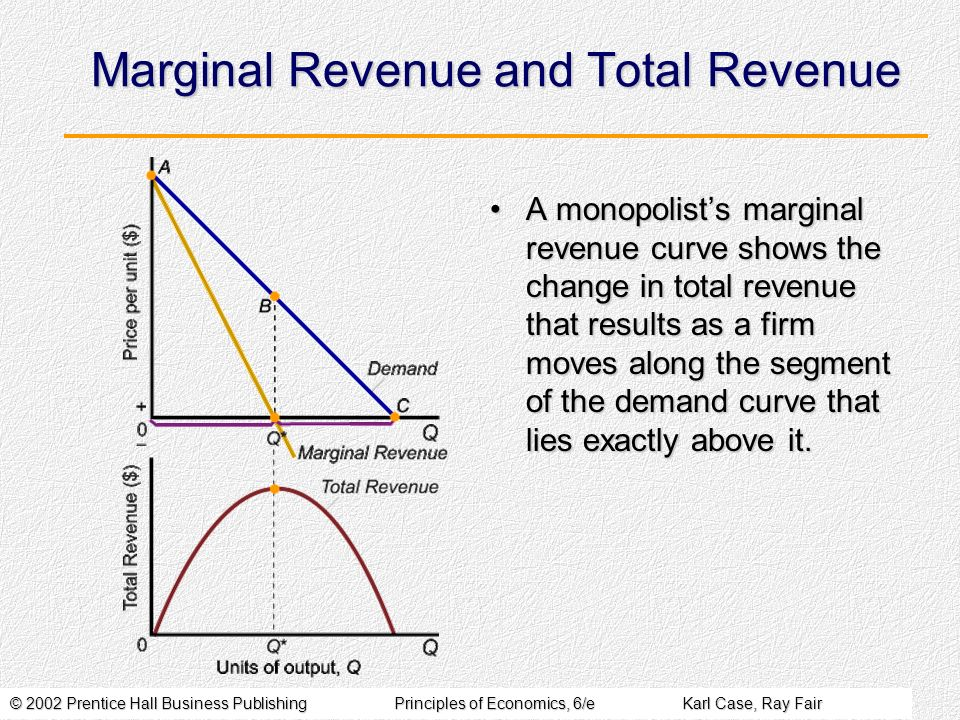 © 2002 Prentice Hall Business PublishingPrinciples of Economics, 6/eKarl Case, Ray Fair Marginal Revenue and Total Revenue A monopolists marginal revenue curve shows the change in total revenue that results as a firm moves along the segment of the demand curve that lies exactly above it.A monopolists marginal revenue curve shows the change in total revenue that results as a firm moves along the segment of the demand curve that lies exactly above it.