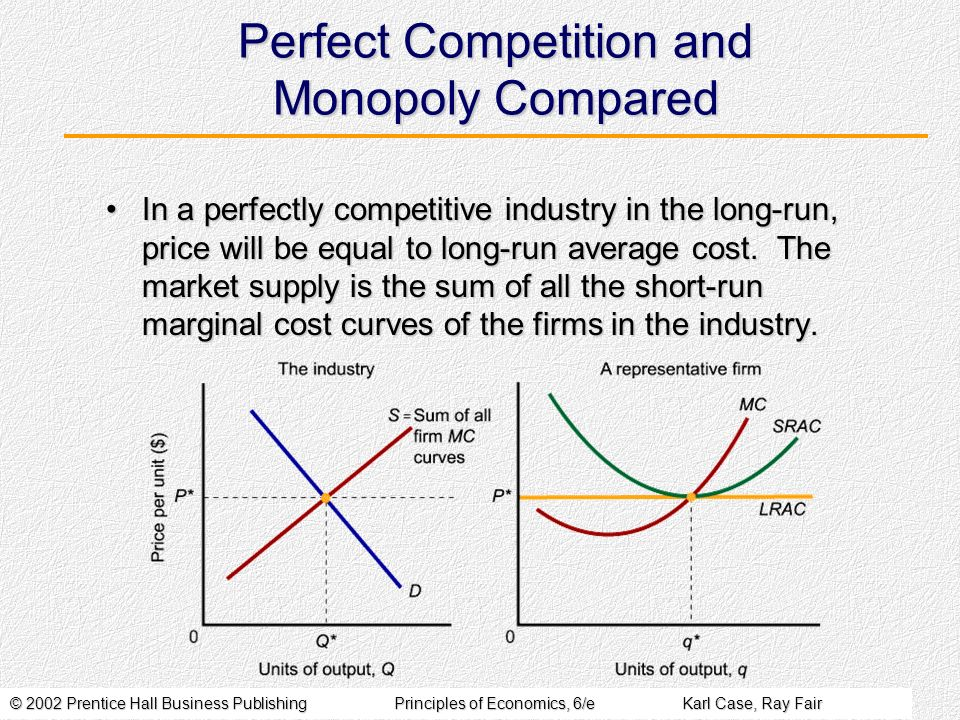 © 2002 Prentice Hall Business PublishingPrinciples of Economics, 6/eKarl Case, Ray Fair Perfect Competition and Monopoly Compared In a perfectly competitive industry in the long-run, price will be equal to long-run average cost.