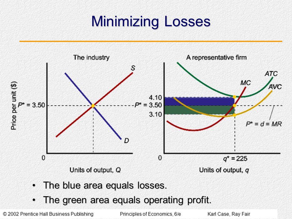 © 2002 Prentice Hall Business PublishingPrinciples of Economics, 6/eKarl Case, Ray Fair Minimizing Losses The blue area equals losses.The blue area equals losses.