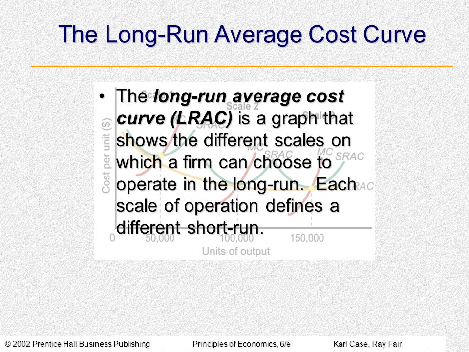 © 2002 Prentice Hall Business PublishingPrinciples of Economics, 6/eKarl Case, Ray Fair The Long-Run Average Cost Curve The long-run average cost curv