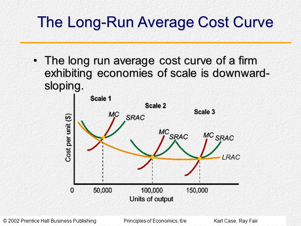 © 2002 Prentice Hall Business PublishingPrinciples of Economics, 6/eKarl Case, Ray Fair The Long-Run Average Cost Curve The long run average cost curv