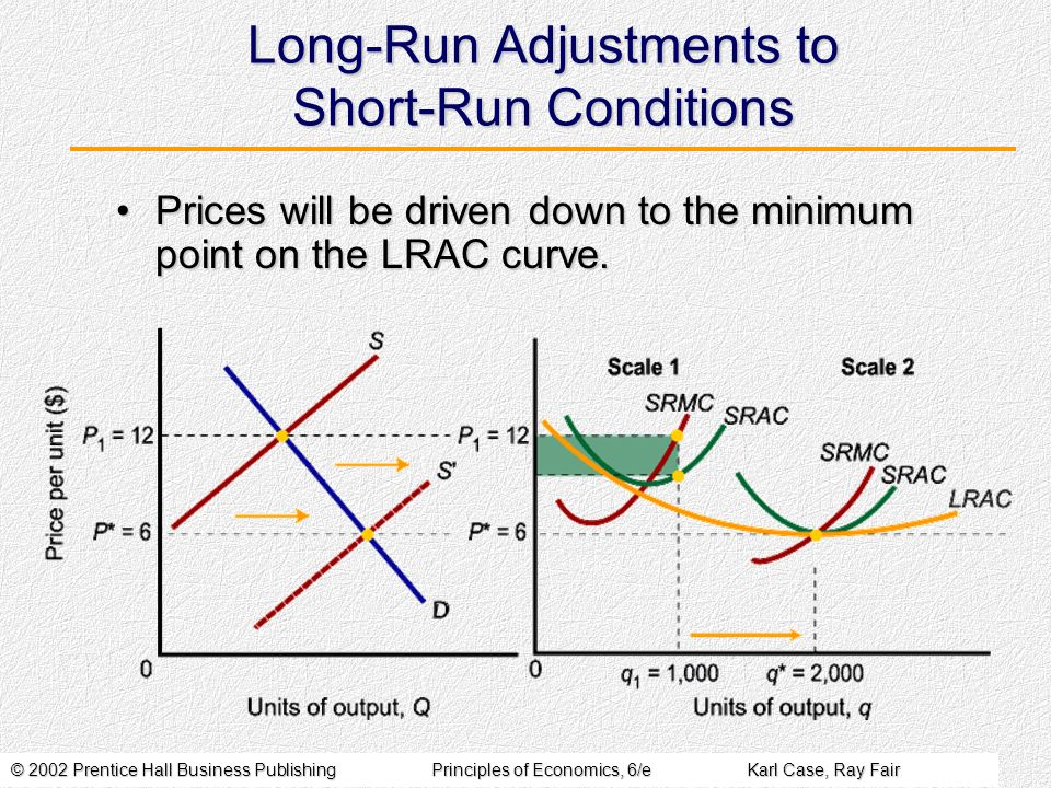 © 2002 Prentice Hall Business PublishingPrinciples of Economics, 6/eKarl Case, Ray Fair Long-Run Adjustments to Short-Run Conditions Prices will be dr