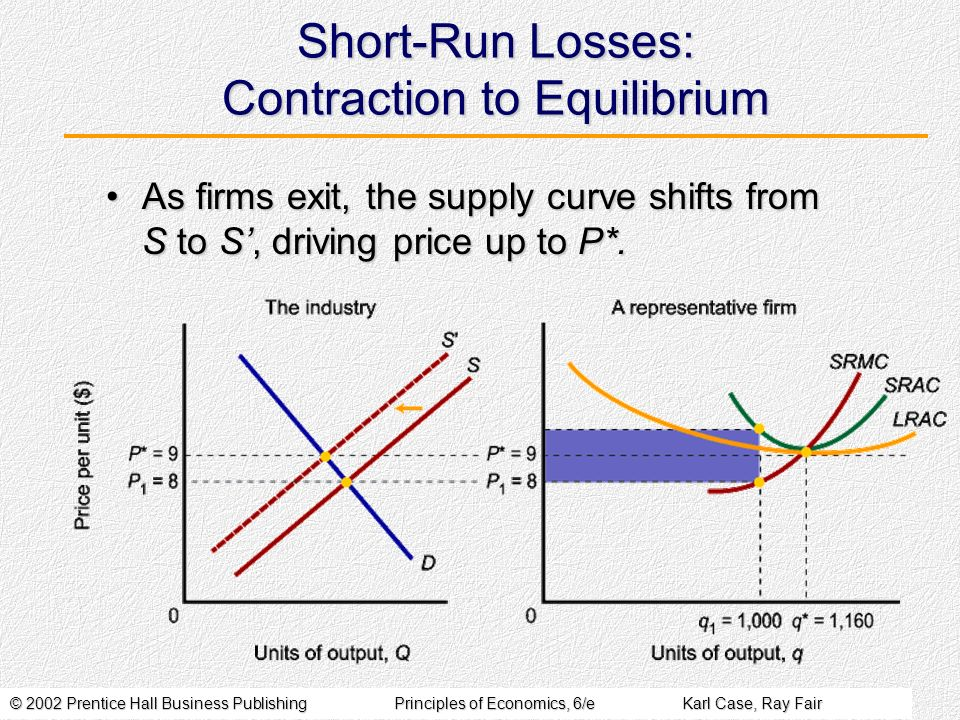 © 2002 Prentice Hall Business PublishingPrinciples of Economics, 6/eKarl Case, Ray Fair Short-Run Losses: Contraction to Equilibrium As firms exit, th