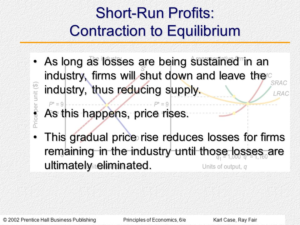 © 2002 Prentice Hall Business PublishingPrinciples of Economics, 6/eKarl Case, Ray Fair Short-Run Profits: Contraction to Equilibrium As long as losse