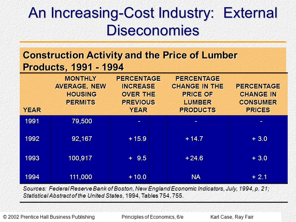© 2002 Prentice Hall Business PublishingPrinciples of Economics, 6/eKarl Case, Ray Fair Construction Activity and the Price of Lumber Products, 1991 -