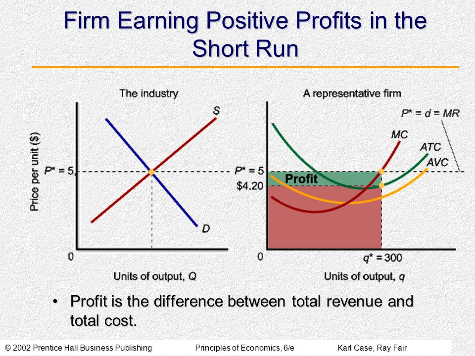 © 2002 Prentice Hall Business PublishingPrinciples of Economics, 6/eKarl Case, Ray Fair Firm Earning Positive Profits in the Short Run Profit is the d