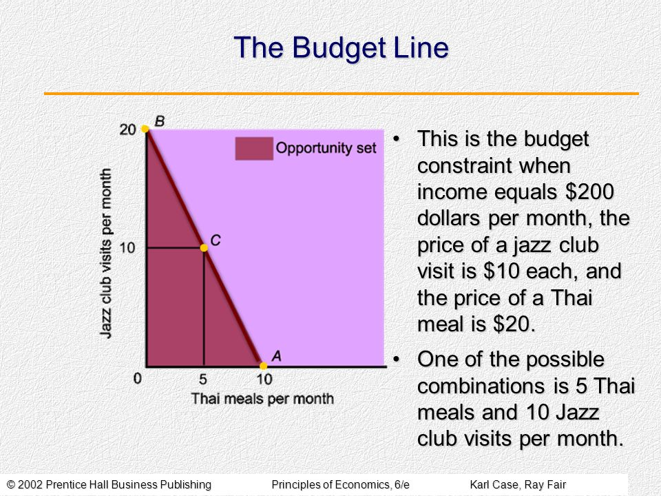 © 2002 Prentice Hall Business PublishingPrinciples of Economics, 6/eKarl Case, Ray Fair The Budget Line This is the budget constraint when income equa