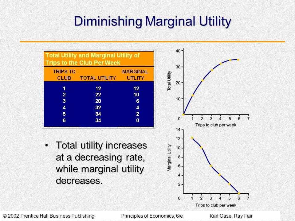 © 2002 Prentice Hall Business PublishingPrinciples of Economics, 6/eKarl Case, Ray Fair Diminishing Marginal Utility Total utility increases at a decr