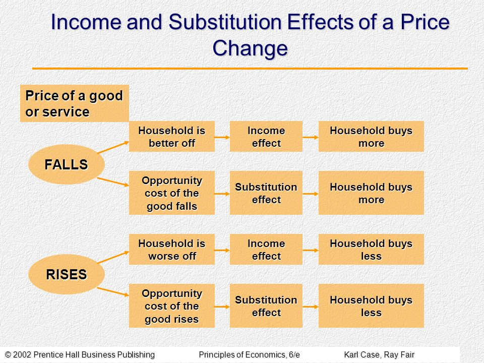 © 2002 Prentice Hall Business PublishingPrinciples of Economics, 6/eKarl Case, Ray Fair Income and Substitution Effects of a Price Change Household is
