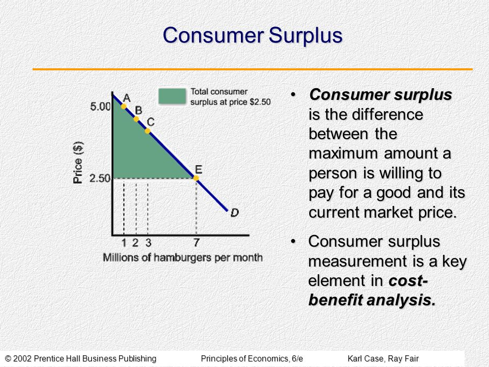 © 2002 Prentice Hall Business PublishingPrinciples of Economics, 6/eKarl Case, Ray Fair Consumer Surplus Consumer surplus is the difference between th