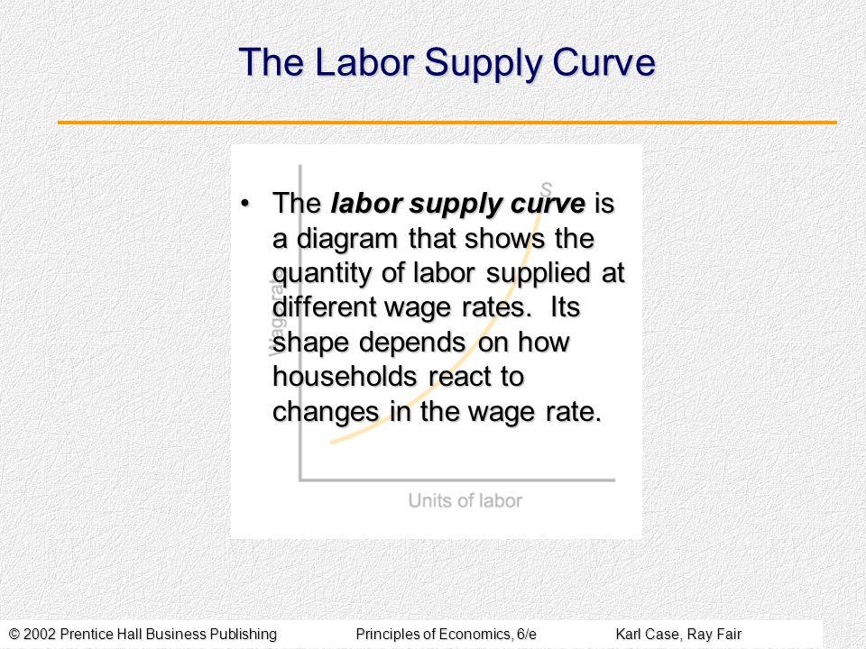 © 2002 Prentice Hall Business PublishingPrinciples of Economics, 6/eKarl Case, Ray Fair The Labor Supply Curve The labor supply curve is a diagram tha