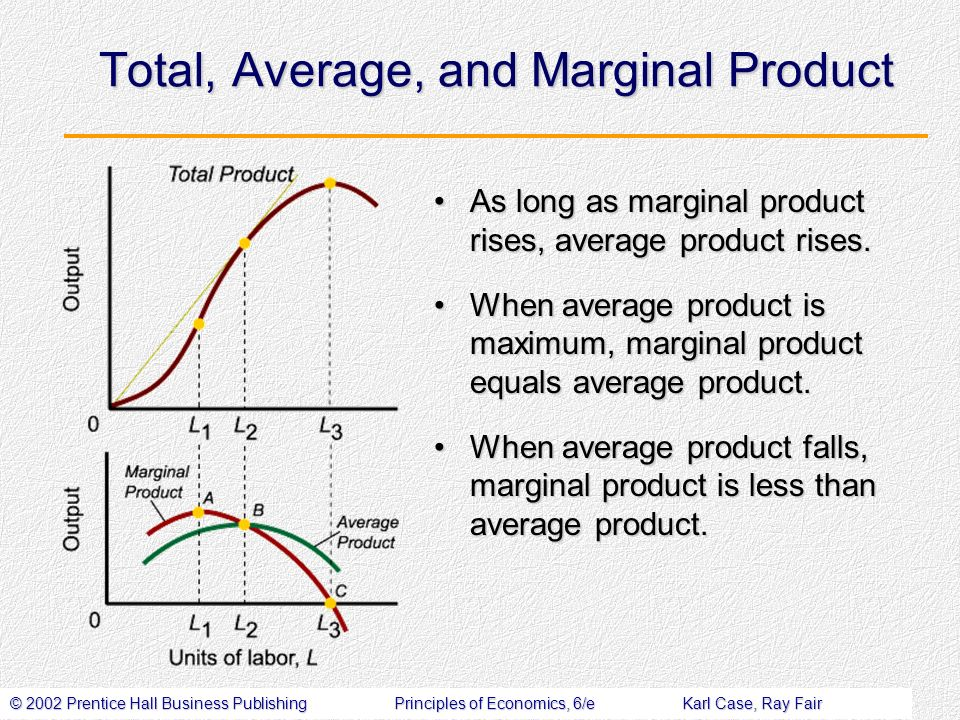 © 2002 Prentice Hall Business PublishingPrinciples of Economics, 6/eKarl Case, Ray Fair Total, Average, and Marginal Product As long as marginal product rises, average product rises.As long as marginal product rises, average product rises.