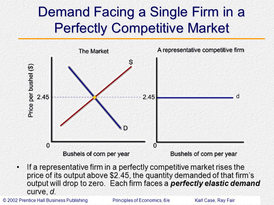 © 2002 Prentice Hall Business PublishingPrinciples of Economics, 6/eKarl Case, Ray Fair Demand Facing a Single Firm in a Perfectly Competitive Market If a representative firm in a perfectly competitive market rises the price of its output above $2.45, the quantity demanded of that firms output will drop to zero.