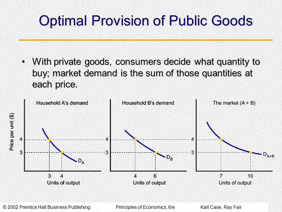 © 2002 Prentice Hall Business PublishingPrinciples of Economics, 6/eKarl Case, Ray Fair Optimal Provision of Public Goods With private goods, consumers decide what quantity to buy; market demand is the sum of those quantities at each price.With private goods, consumers decide what quantity to buy; market demand is the sum of those quantities at each price.