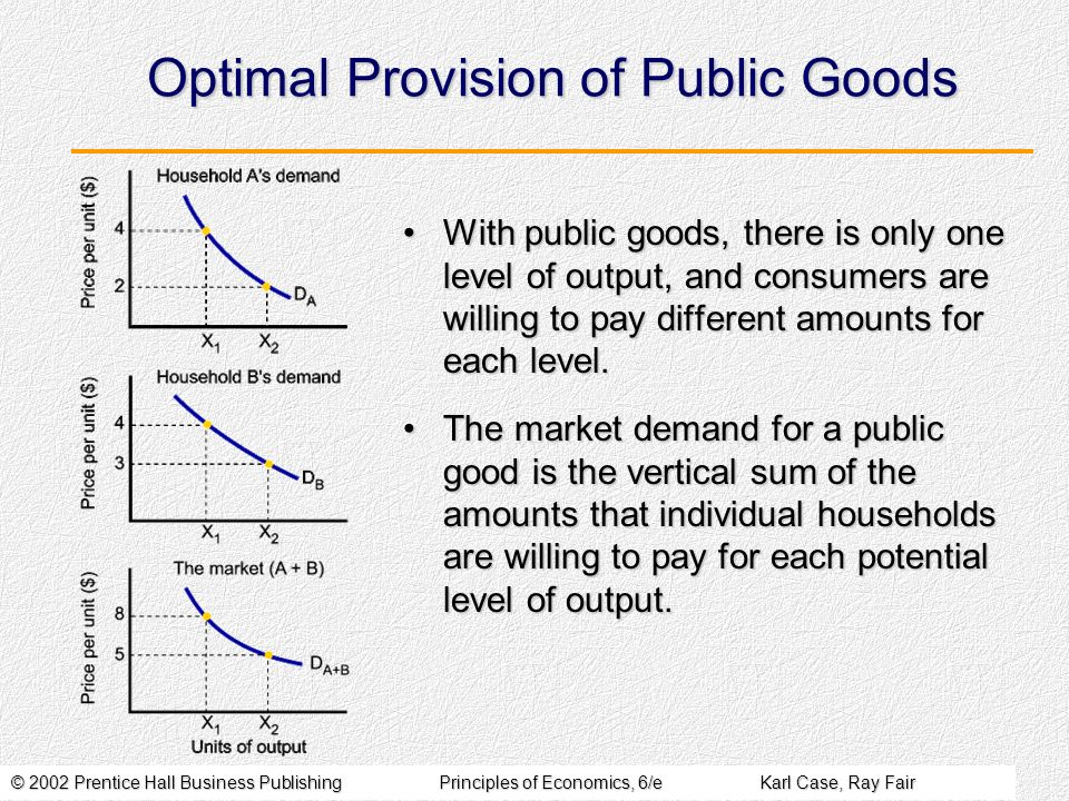 © 2002 Prentice Hall Business PublishingPrinciples of Economics, 6/eKarl Case, Ray Fair Optimal Provision of Public Goods With public goods, there is only one level of output, and consumers are willing to pay different amounts for each level.With public goods, there is only one level of output, and consumers are willing to pay different amounts for each level.