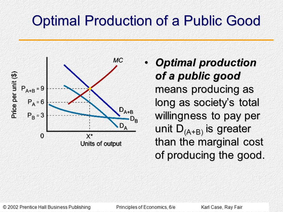 © 2002 Prentice Hall Business PublishingPrinciples of Economics, 6/eKarl Case, Ray Fair Optimal Production of a Public Good Optimal production of a public good means producing as long as societys total willingness to pay per unit D (A+B) is greater than the marginal cost of producing the good.Optimal production of a public good means producing as long as societys total willingness to pay per unit D (A+B) is greater than the marginal cost of producing the good.