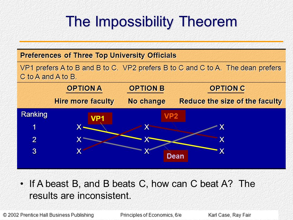 © 2002 Prentice Hall Business PublishingPrinciples of Economics, 6/eKarl Case, Ray Fair The Impossibility Theorem Preferences of Three Top University Officials VP1 prefers A to B and B to C.