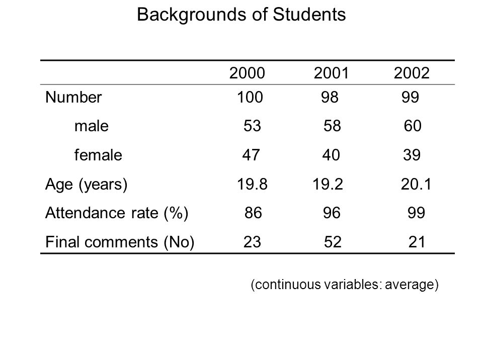 Number male female Age (years) Attendance rate (%) Final comments (No) Backgrounds of Students (continuous variables: average)