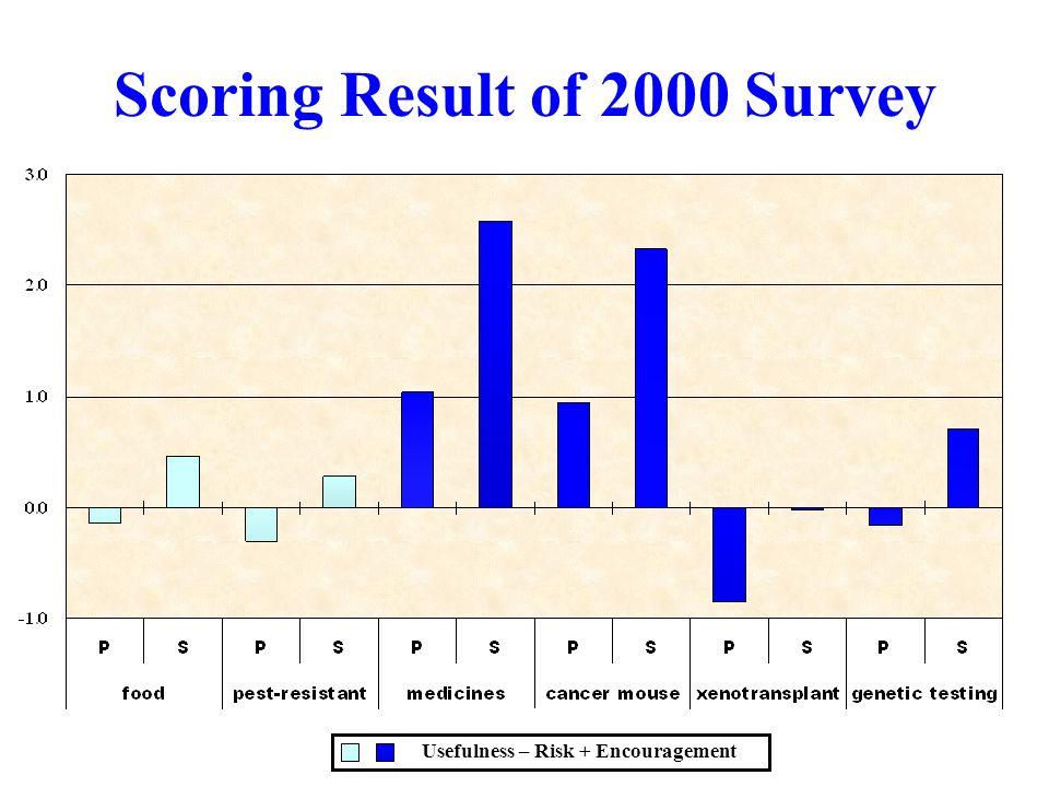 Scoring Result of 2000 Survey Usefulness – Risk + Encouragement