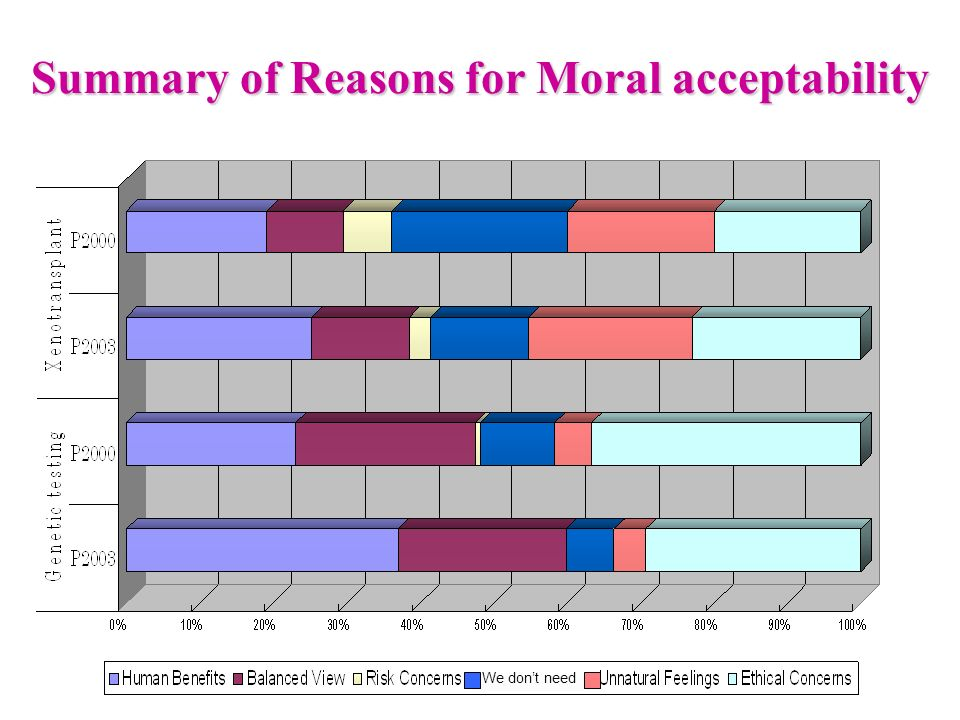Summary of Reasons for Moral acceptability We dont need