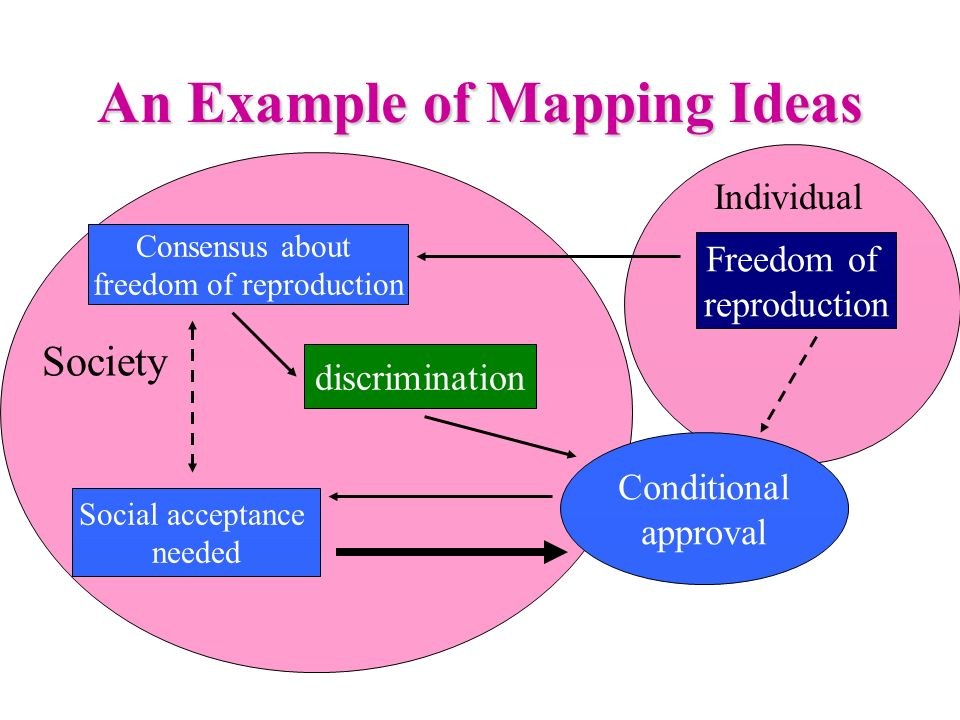 An Example of Mapping Ideas Freedom of reproduction Social acceptance needed discrimination Consensus about freedom of reproduction Conditional approval Individual Society