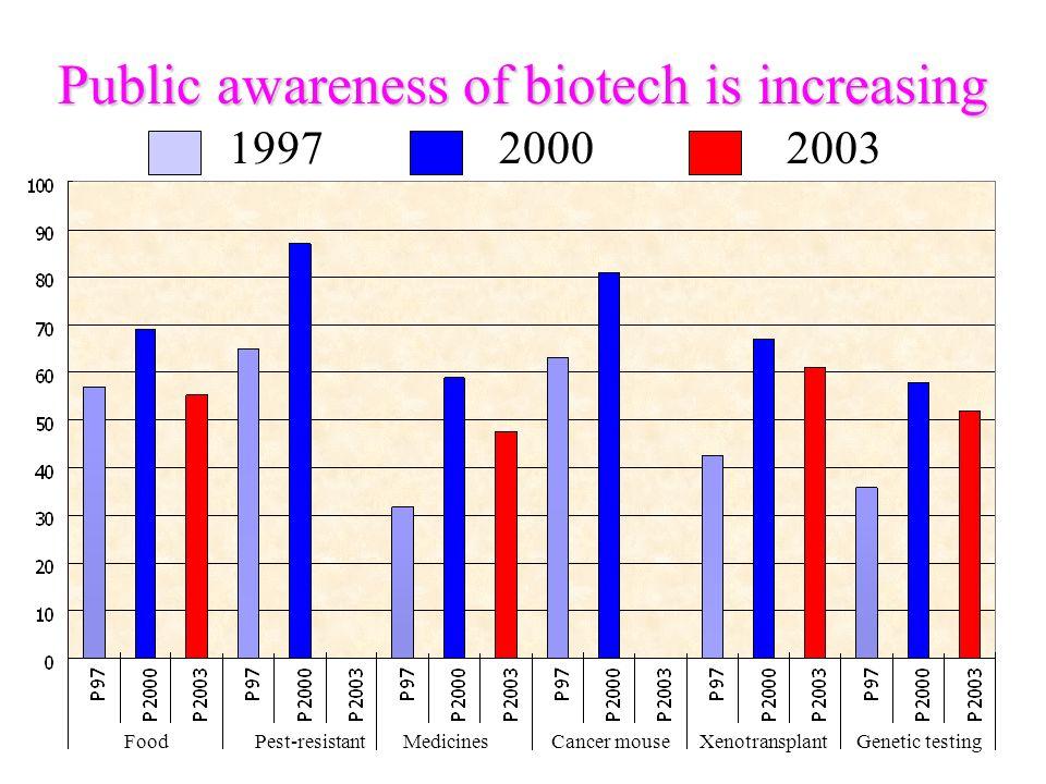 Public awareness of biotech is increasing FoodCancer mouseMedicinesPest-resistantXenotransplantGenetic testing 199720002003